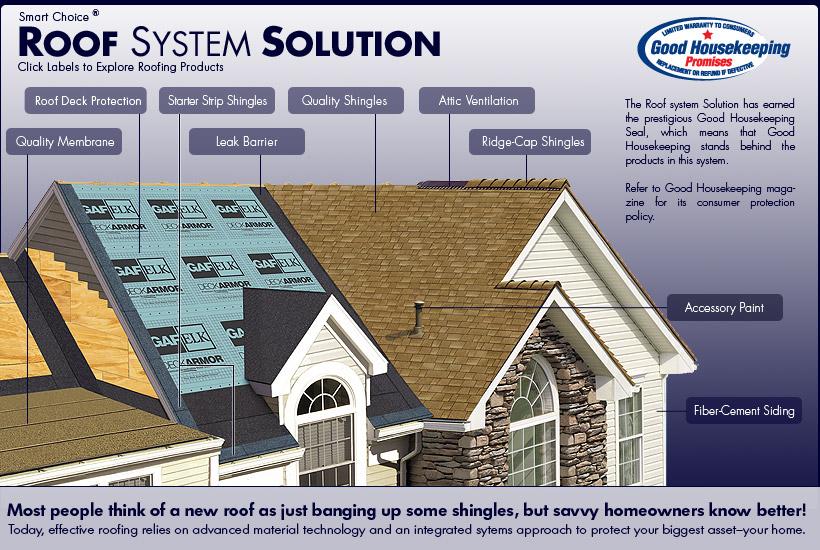 Gaf Roofing System In Oklahoma City Van De Steeg
